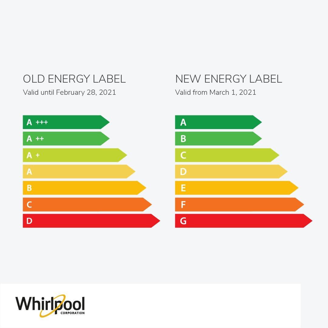 New EU Energy Labels